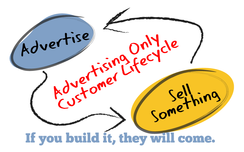 The old advertising Model